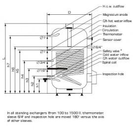 ECHANGEUR 200L EAU CHAUDE SANITAIRE (ECS)